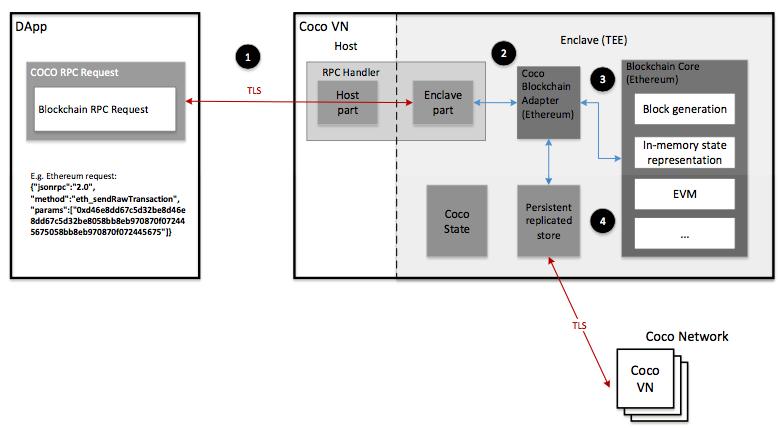 Bilderesultat for microsoft blockchain coco