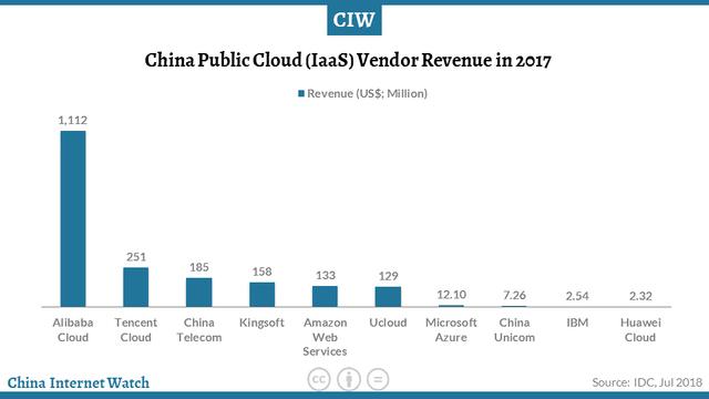 public-cloud-h1-2018-02.png
